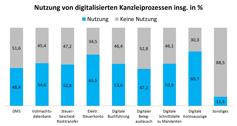 Daten aus STAX 2015
